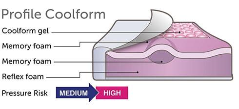 Profile Coolform Seat Cushion